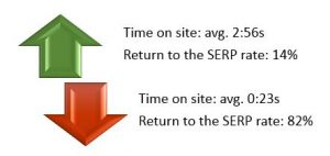 Image to show the average time on swebsites and how this affects the return to web search results