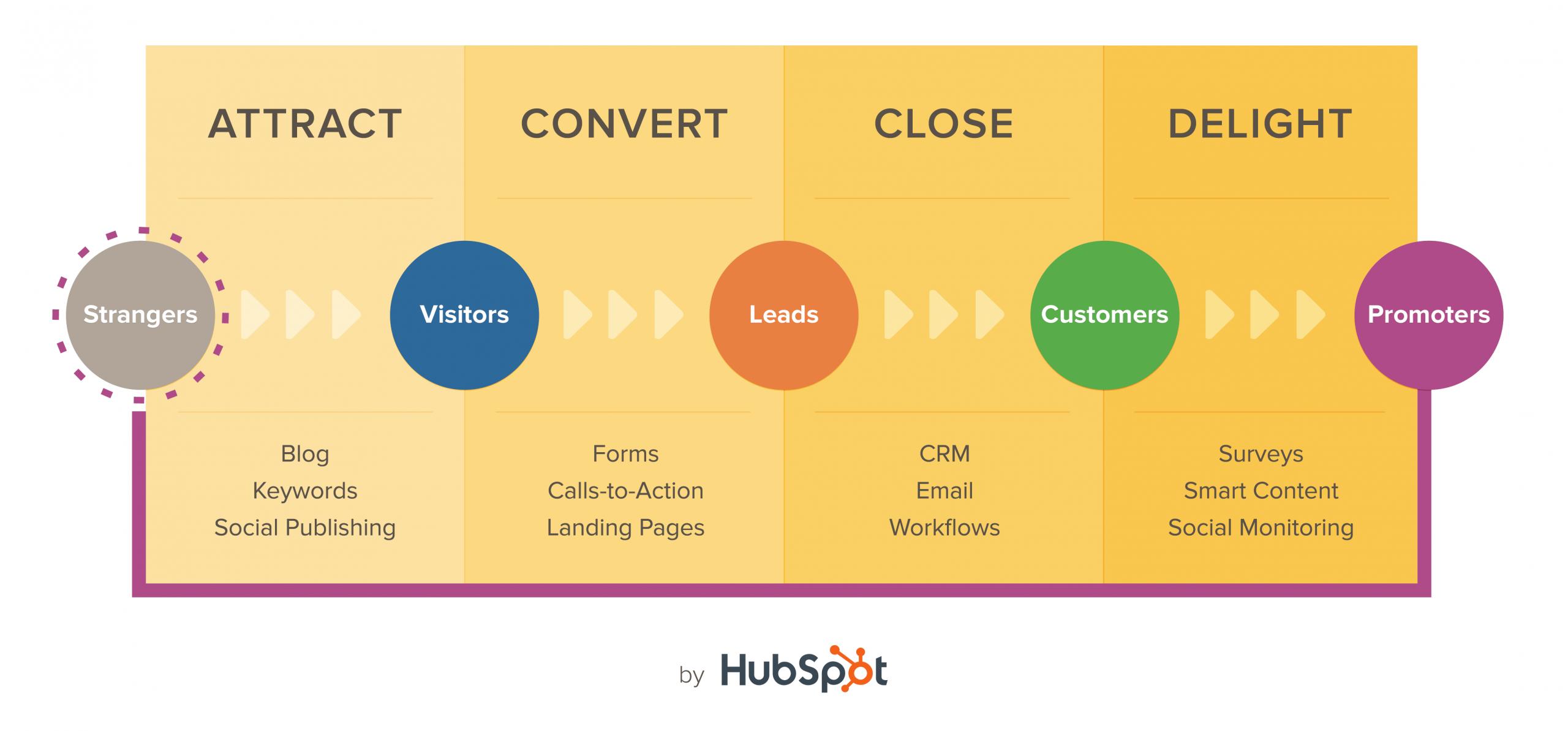 Hubspot Inbound Marketing Agency