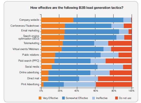 b2b-lead-generation-tactics