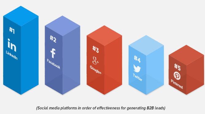 Social Media in B2B Lead Generation