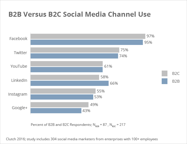 B2B vs B2C social media channels