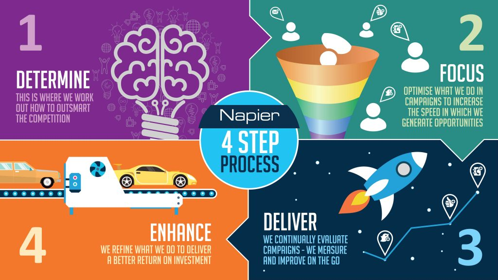 The Napier Four-Step Process